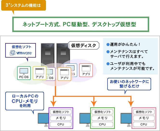 スリープラスシステムの機能は。ネットブート方式、PC駆動型、デスクトップ仮想型イメージ